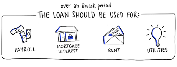 Blog-Loan-Use